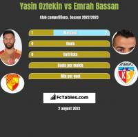 Yasin Oztekin vs Emrah Bassan h2h player stats