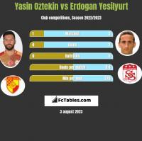 Yasin Oztekin vs Erdogan Yesilyurt h2h player stats