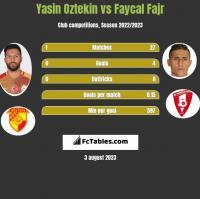 Yasin Oztekin vs Faycal Fajr h2h player stats