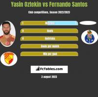 Yasin Oztekin vs Fernando Santos h2h player stats