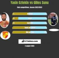 Yasin Oztekin vs Gilles Sunu h2h player stats