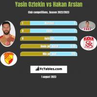 Yasin Oztekin vs Hakan Arslan h2h player stats