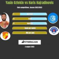 Yasin Oztekin vs Haris Hajradinovic h2h player stats