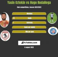 Yasin Oztekin vs Hugo Rodallega h2h player stats