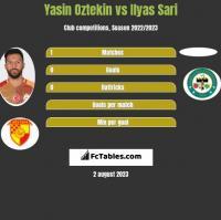 Yasin Oztekin vs Ilyas Sari h2h player stats