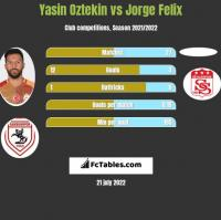 Yasin Oztekin vs Jorge Felix h2h player stats