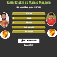 Yasin Oztekin vs Marcio Mossoro h2h player stats