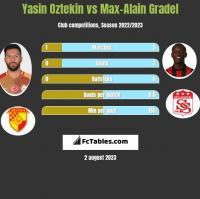 Yasin Oztekin vs Max-Alain Gradel h2h player stats