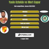 Yasin Oztekin vs Mert Capar h2h player stats