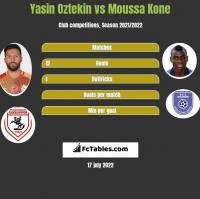 Yasin Oztekin vs Moussa Kone h2h player stats