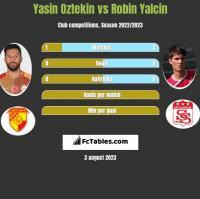 Yasin Oztekin vs Robin Yalcin h2h player stats