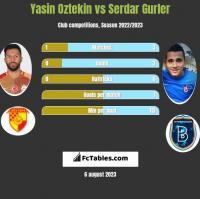 Yasin Oztekin vs Serdar Gurler h2h player stats