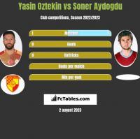 Yasin Oztekin vs Soner Aydogdu h2h player stats