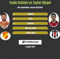 Yasin Oztekin vs Tayfur Bingol h2h player stats