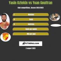 Yasin Oztekin vs Yoan Gouffran h2h player stats