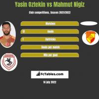Yasin Oztekin vs Mahmut Nigiz h2h player stats