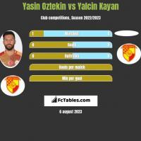 Yasin Oztekin vs Yalcin Kayan h2h player stats
