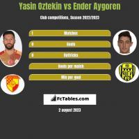 Yasin Oztekin vs Ender Aygoren h2h player stats