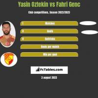 Yasin Oztekin vs Fahri Genc h2h player stats
