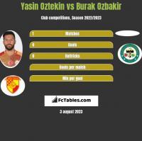 Yasin Oztekin vs Burak Ozbakir h2h player stats