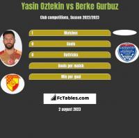 Yasin Oztekin vs Berke Gurbuz h2h player stats