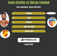 Yasin Oztekin vs Umran Zambak h2h player stats
