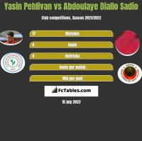 Yasin Pehlivan vs Abdoulaye Diallo Sadio h2h player stats
