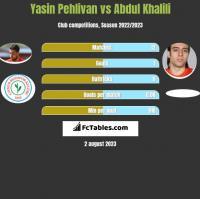 Yasin Pehlivan vs Abdul Khalili h2h player stats