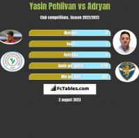 Yasin Pehlivan vs Adryan h2h player stats