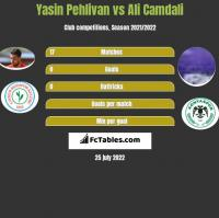 Yasin Pehlivan vs Ali Camdali h2h player stats