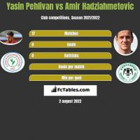 Yasin Pehlivan vs Amir Hadziahmetovic h2h player stats