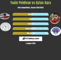 Yasin Pehlivan vs Aytac Kara h2h player stats