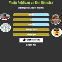 Yasin Pehlivan vs Ben Rienstra h2h player stats