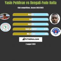 Yasin Pehlivan vs Bengali-Fode Koita h2h player stats