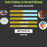 Yasin Pehlivan vs Bernard Mensah h2h player stats