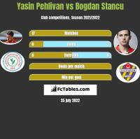 Yasin Pehlivan vs Bogdan Stancu h2h player stats