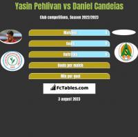Yasin Pehlivan vs Daniel Candeias h2h player stats