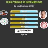Yasin Pehlivan vs Deni Milosevic h2h player stats