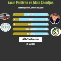Yasin Pehlivan vs Mats Seuntjes h2h player stats
