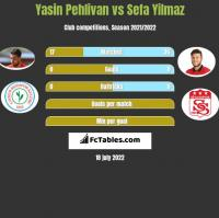 Yasin Pehlivan vs Sefa Yilmaz h2h player stats