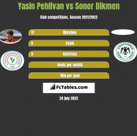 Yasin Pehlivan vs Soner Dikmen h2h player stats
