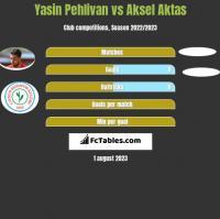 Yasin Pehlivan vs Aksel Aktas h2h player stats