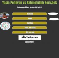 Yasin Pehlivan vs Rahmetullah Berisbek h2h player stats