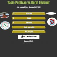 Yasin Pehlivan vs Berat Ozdemir h2h player stats
