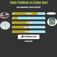 Yasin Pehlivan vs Erdon Daci h2h player stats
