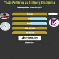 Yasin Pehlivan vs Anthony Uzodimma h2h player stats