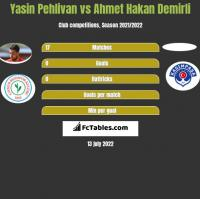 Yasin Pehlivan vs Ahmet Hakan Demirli h2h player stats