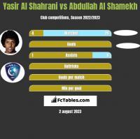Yasir Al Shahrani vs Abdullah Al Shamekh h2h player stats
