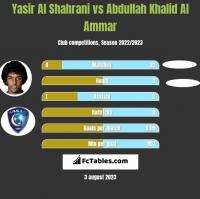 Yasir Al Shahrani vs Abdullah Khalid Al Ammar h2h player stats