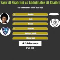 Yasir Al Shahrani vs Abdulmalek Al-Khaibri h2h player stats